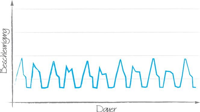 Beschleunigungsmessung (schematisch)