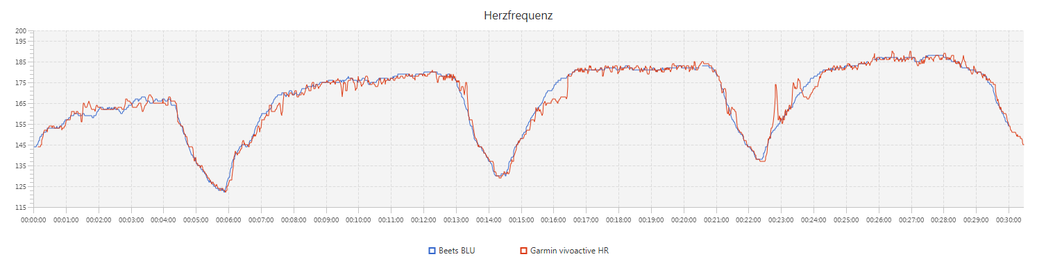 Herzfrequenz - Beets BLU vs Garmin vivoactive HR