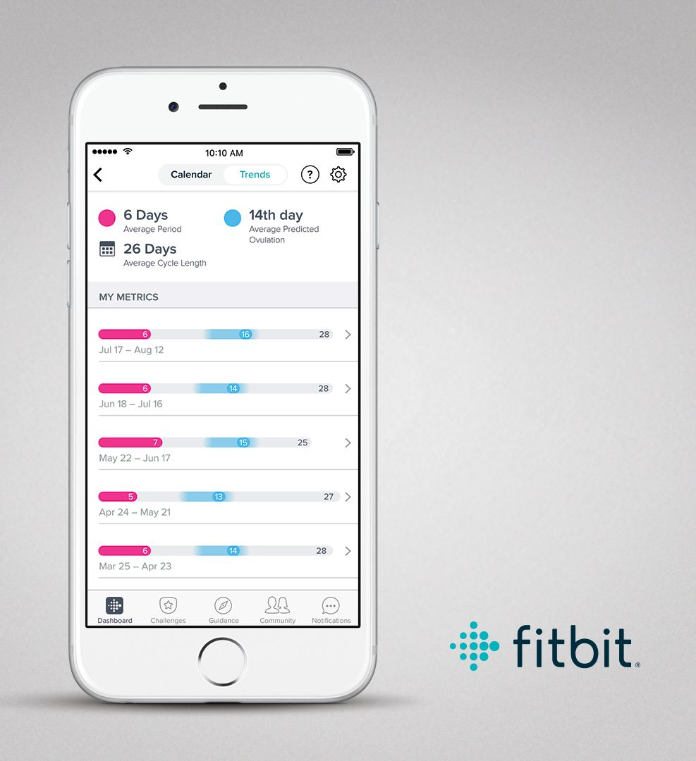 Female Health Tracking (Quelle: Fitbit)
