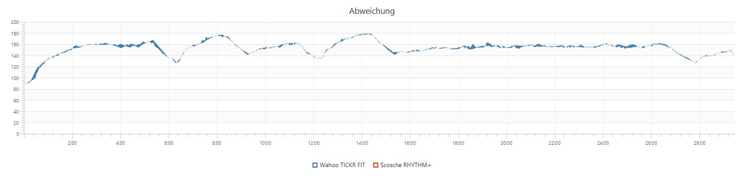 TICKR FIT vs. RHYTHM+ (Abweichung)