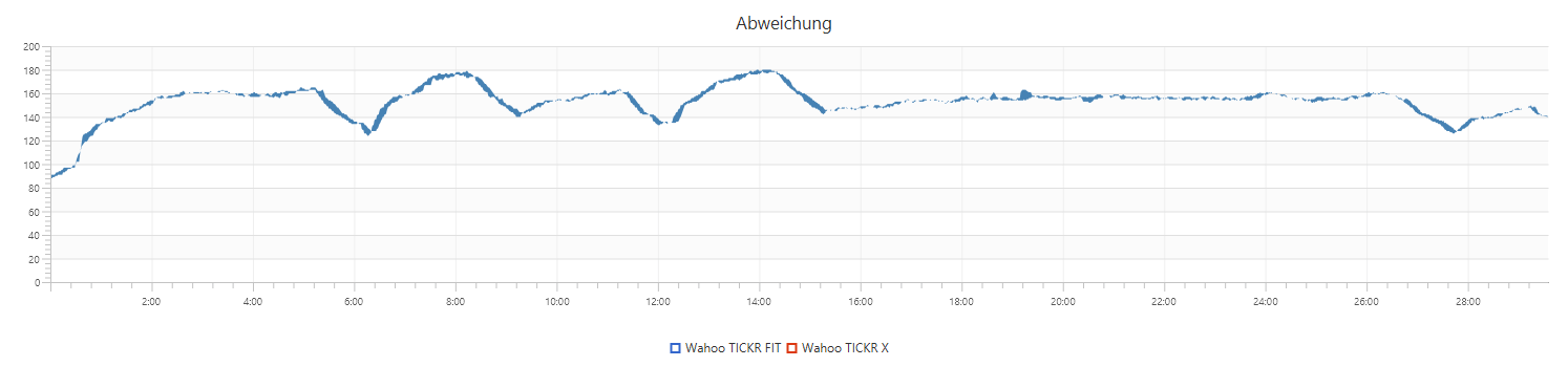 TICKR FIT vs. TICKR X (Abweichung)